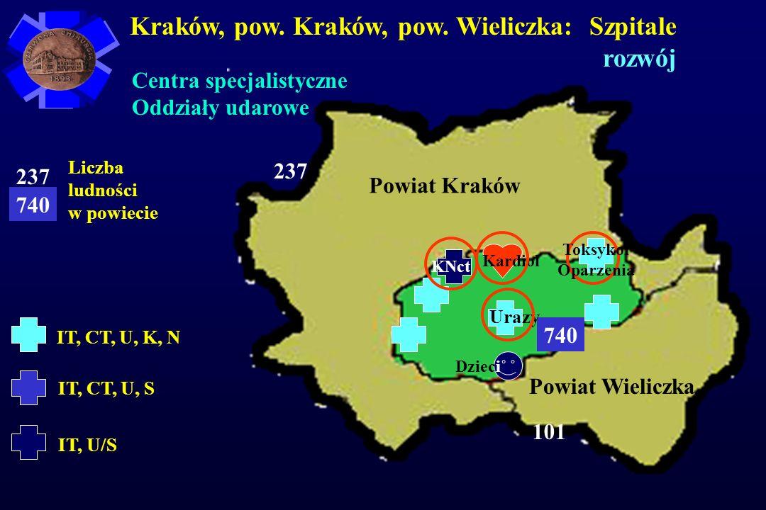 Kraków, pow. Kraków, pow. Wieliczka: Szpitale rozwój