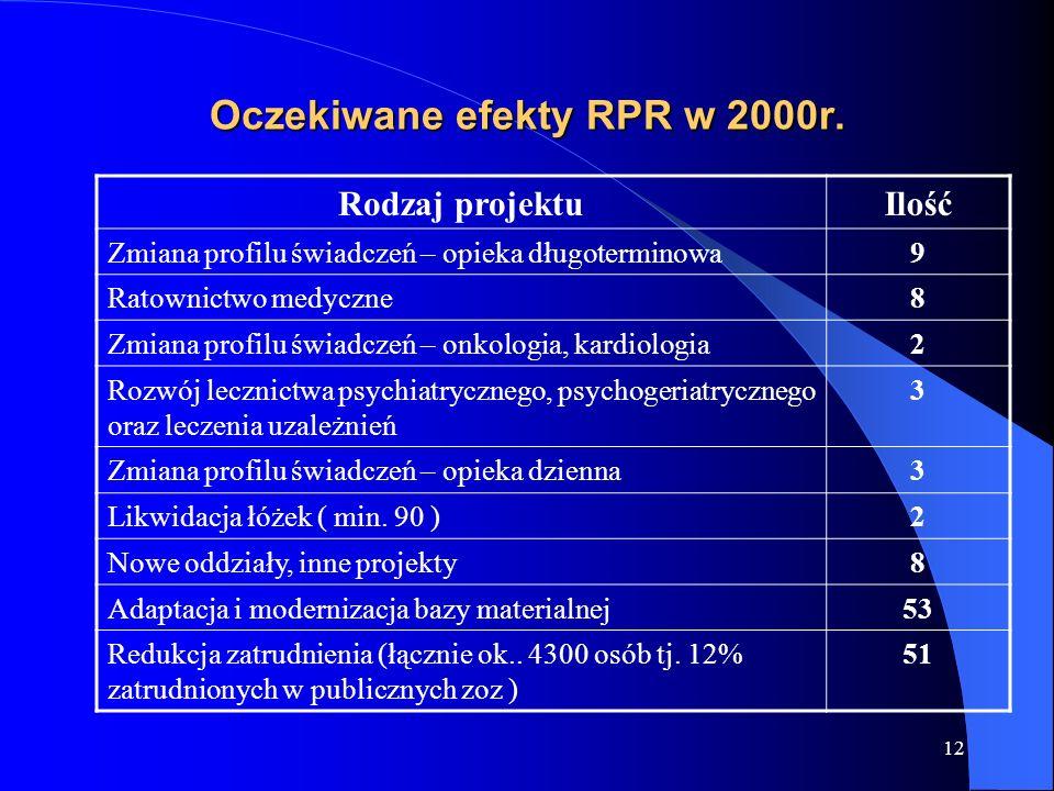 Oczekiwane efekty RPR w 2000r.