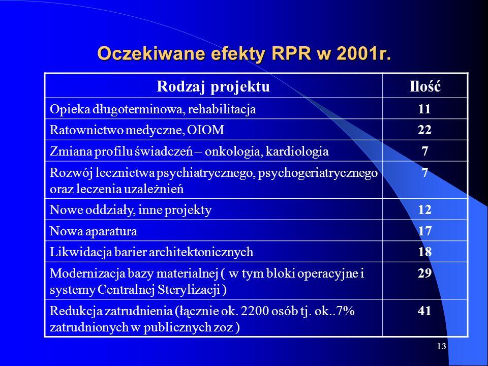 Oczekiwane efekty RPR w 2001r.