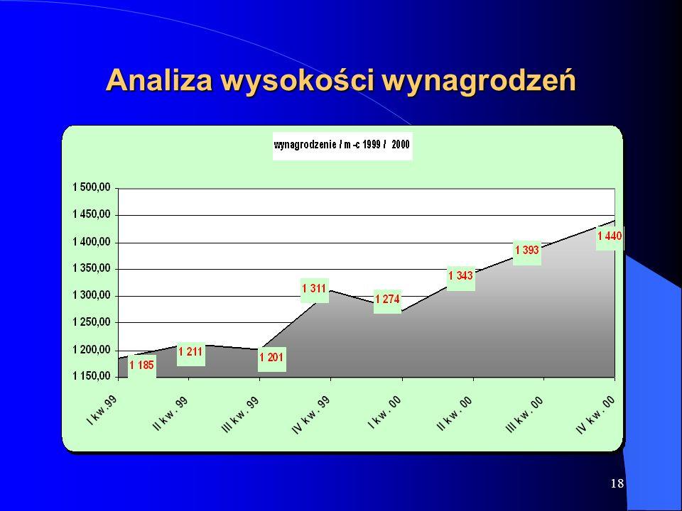 Analiza wysokości wynagrodzeń