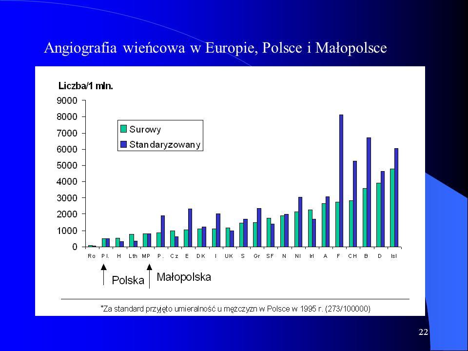 Angiografia wieńcowa w Europie, Polsce i Małopolsce