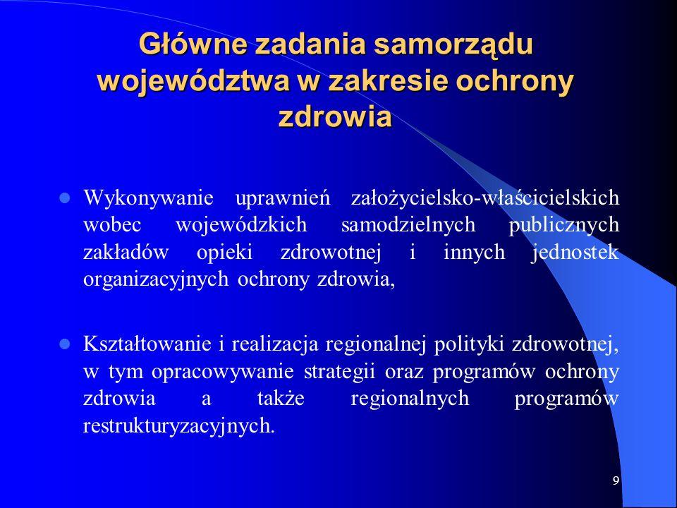 Główne zadania samorządu województwa w zakresie ochrony zdrowia