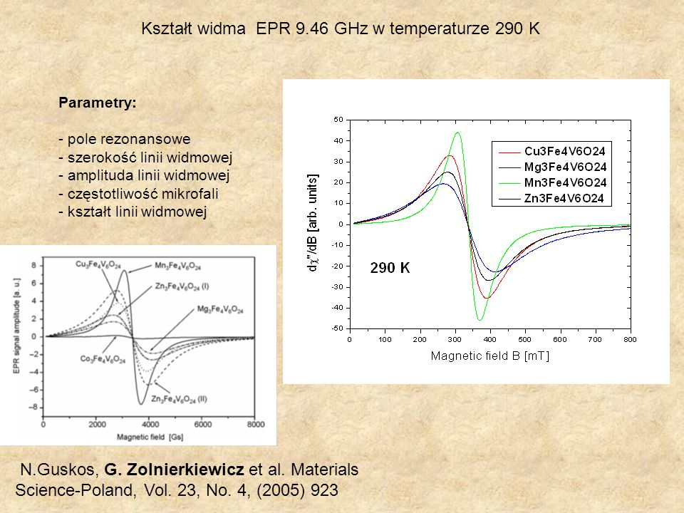 Kształt widma EPR 9.46 GHz w temperaturze 290 K