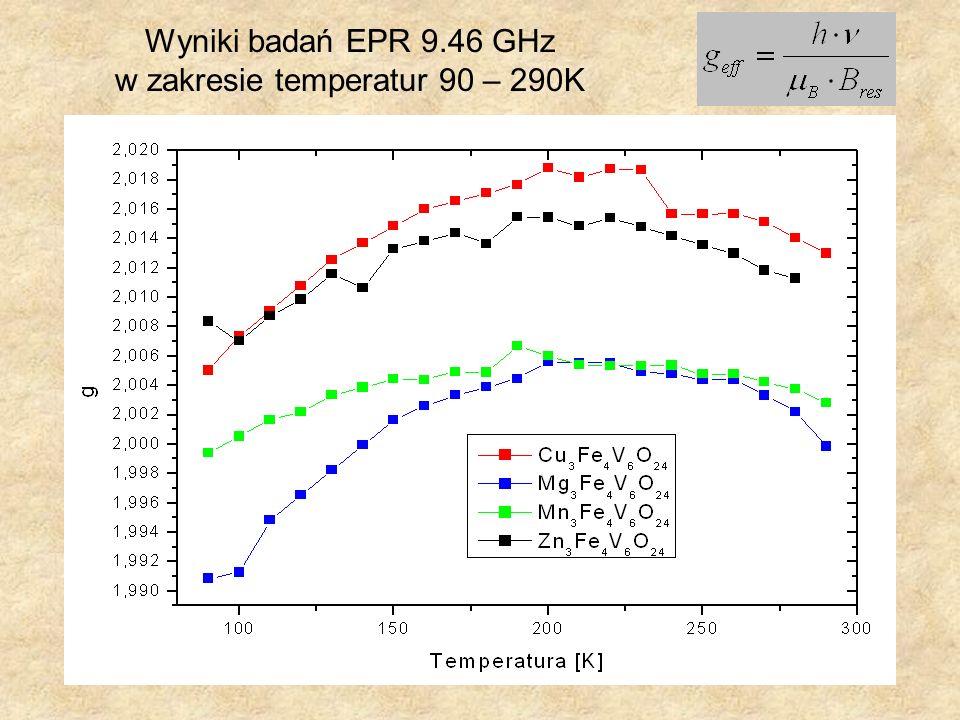 w zakresie temperatur 90 – 290K