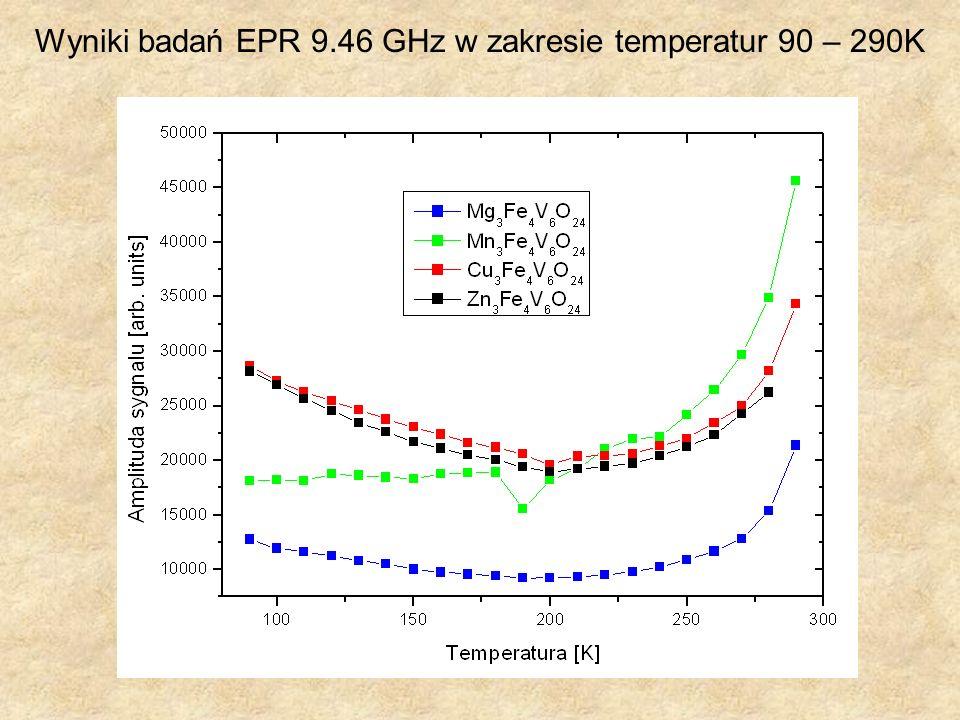 Wyniki badań EPR 9.46 GHz w zakresie temperatur 90 – 290K