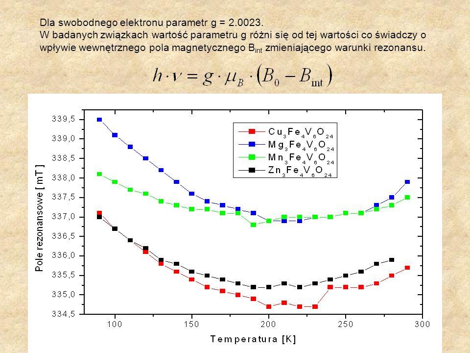 Dla swobodnego elektronu parametr g = 2.0023.