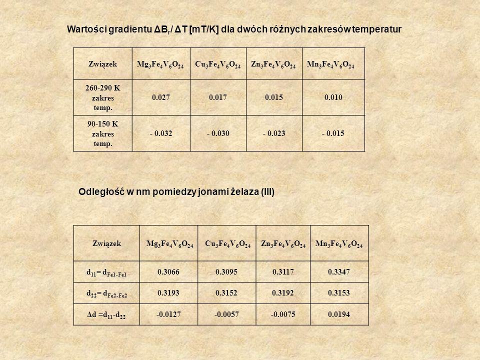 Odległość w nm pomiedzy jonami żelaza (III)