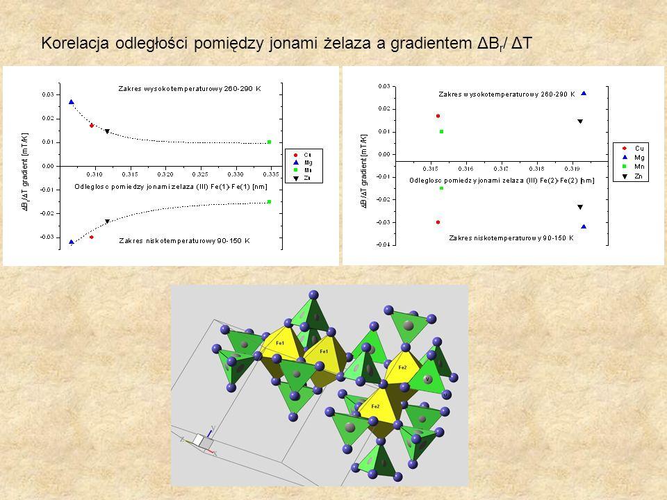 Korelacja odległości pomiędzy jonami żelaza a gradientem ΔBr/ ΔT