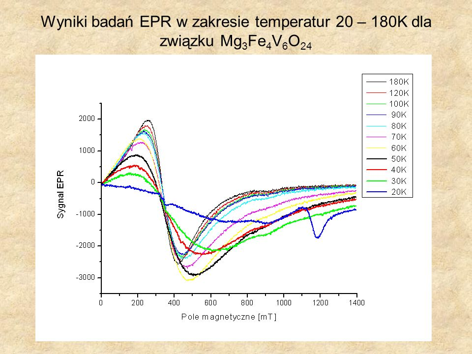 Wyniki badań EPR w zakresie temperatur 20 – 180K dla związku Mg3Fe4V6O24