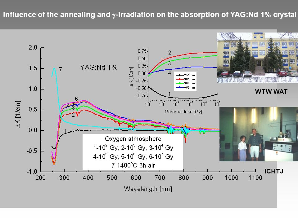 Influence of the annealing and g-irradiation on the absorption of YAG:Nd 1% crystal