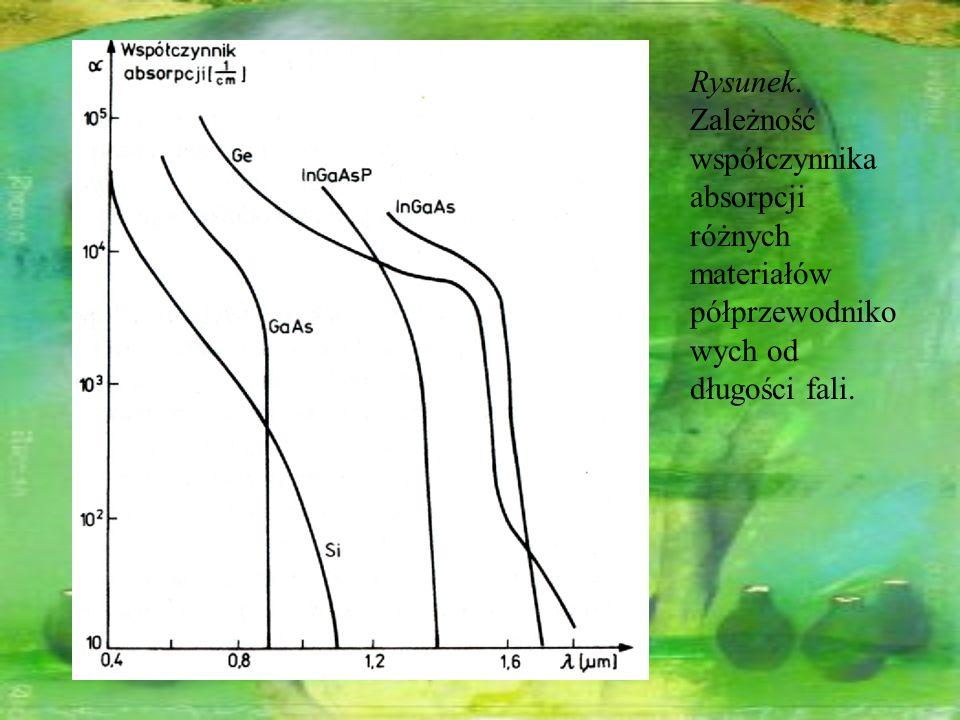 Rysunek. Zależność współczynnika absorpcji różnych materiałów półprzewodnikowych od długości fali.