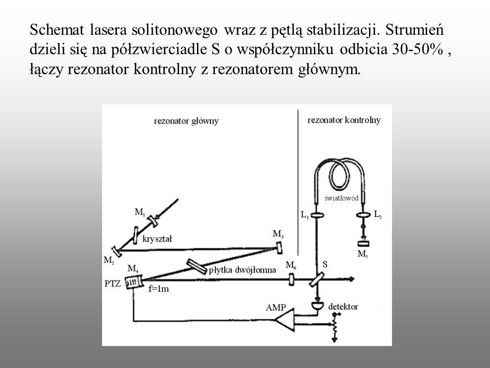 Schemat lasera solitonowego wraz z pętlą stabilizacji