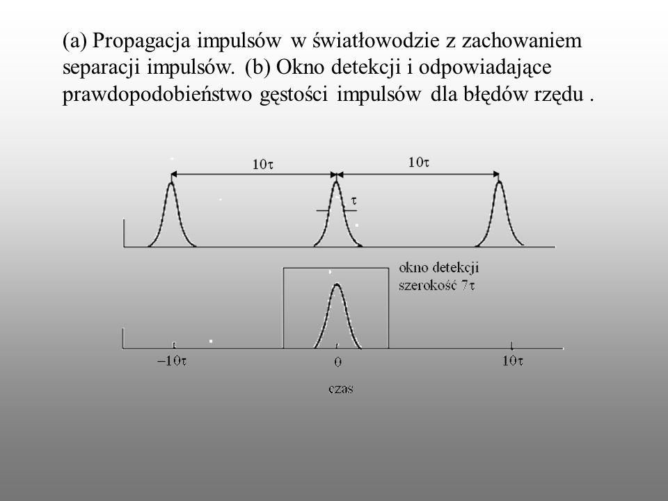 (a) Propagacja impulsów w światłowodzie z zachowaniem separacji impulsów.