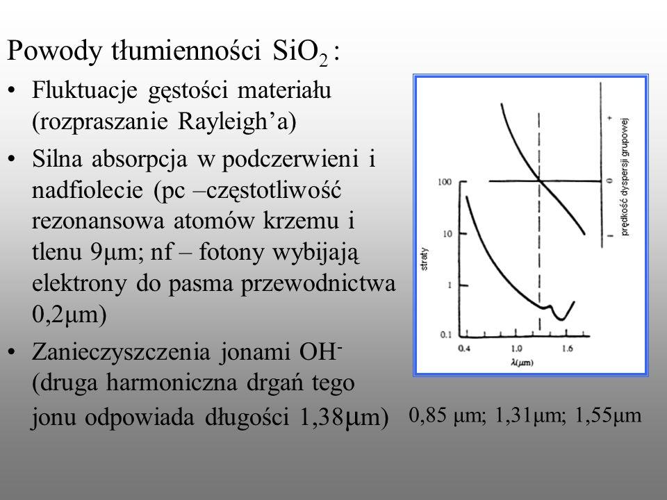 Powody tłumienności SiO2 :