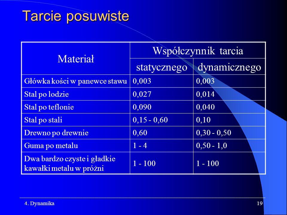 Tarcie posuwiste Materiał Współczynnik tarcia statycznego dynamicznego
