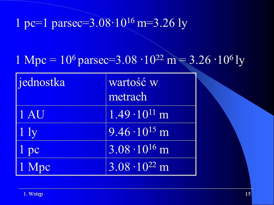 3.08 ·1022 m 1 Mpc. 3.08 ·1016 m. 1 pc. 9.46 ·1015 m. 1 ly. 1.49 ·1011 m. 1 AU. wartość w metrach.