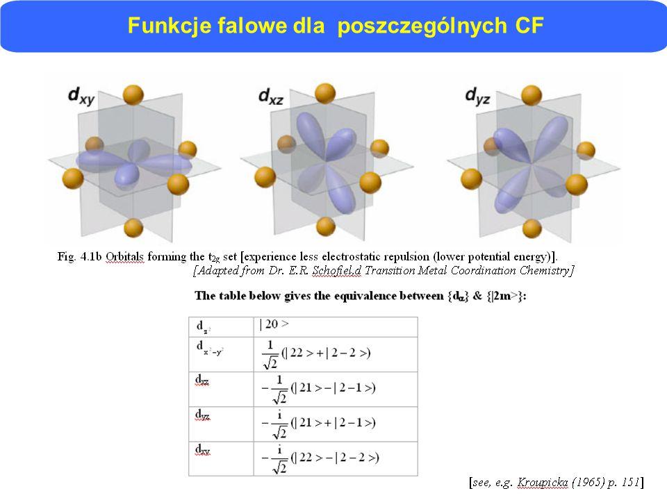 Funkcje falowe dla poszczególnych CF
