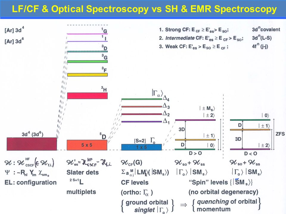 LF/CF & Optical Spectroscopy vs SH & EMR Spectroscopy