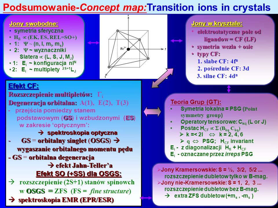 Podsumowanie-Concept map:Transition ions in crystals