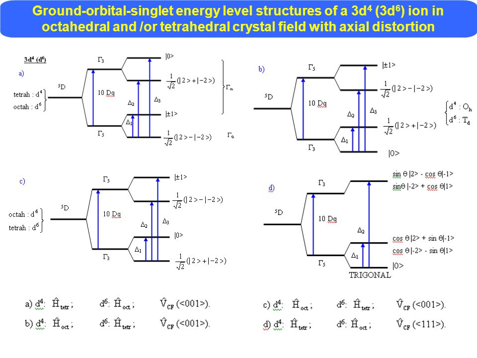 Ground-orbital-singlet energy level structures of a 3d4 (3d6) ion in octahedral and /or tetrahedral crystal field with axial distortion