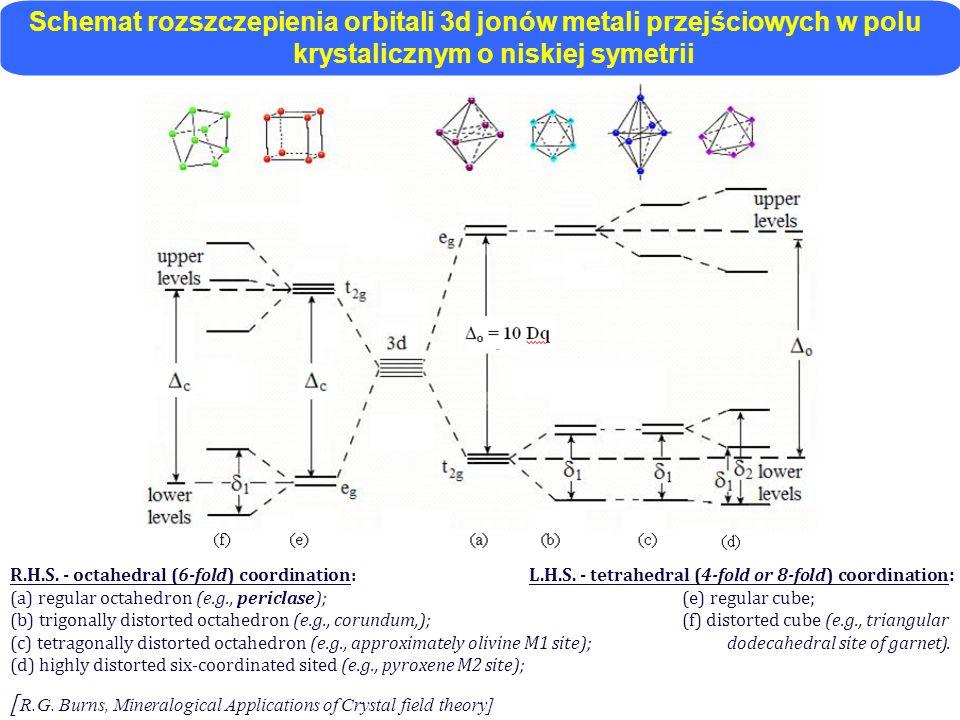 Schemat rozszczepienia orbitali 3d jonów metali przejściowych w polu krystalicznym o niskiej symetrii