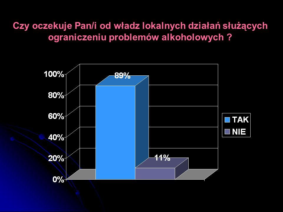 Czy oczekuje Pan/i od władz lokalnych działań służących ograniczeniu problemów alkoholowych