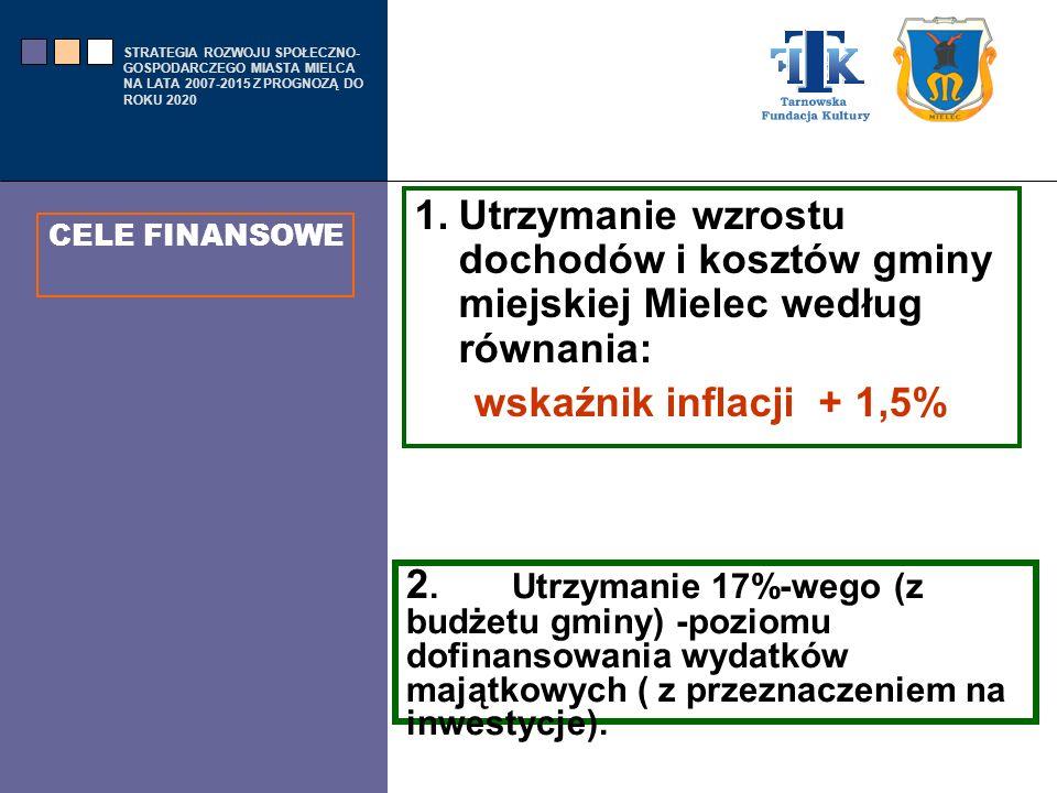 Utrzymanie wzrostu dochodów i kosztów gminy miejskiej Mielec według równania: