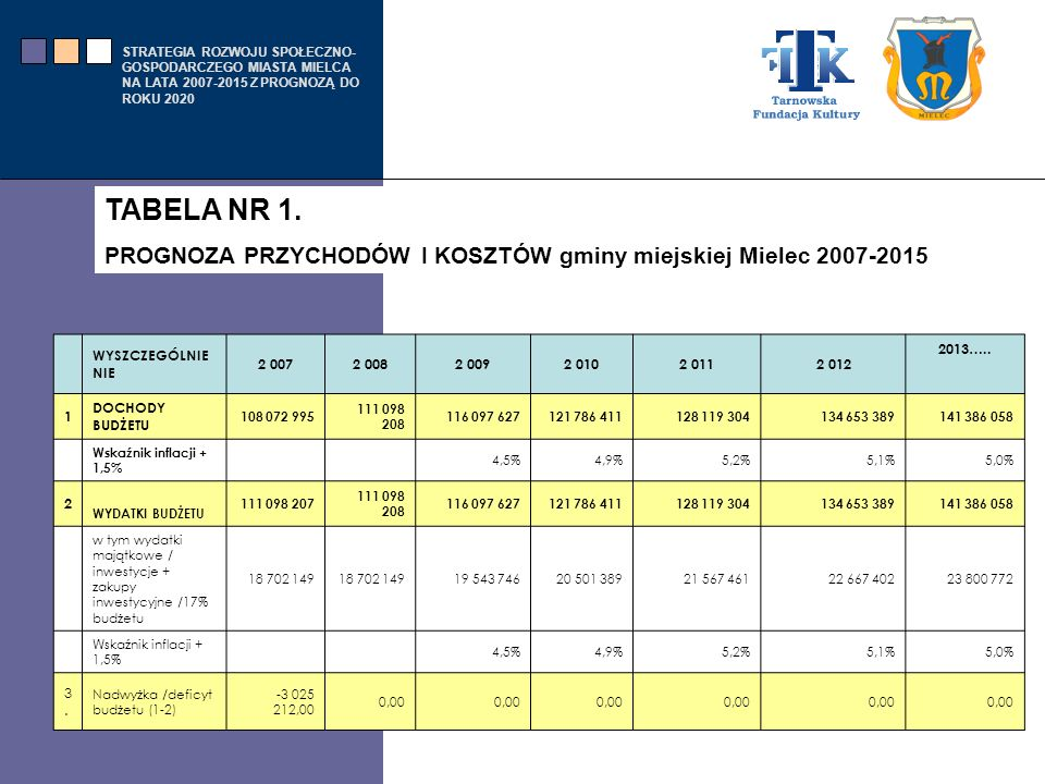 TABELA NR 1. PROGNOZA PRZYCHODÓW I KOSZTÓW gminy miejskiej Mielec 2007-2015. WYSZCZEGÓLNIENIE. 2 007.