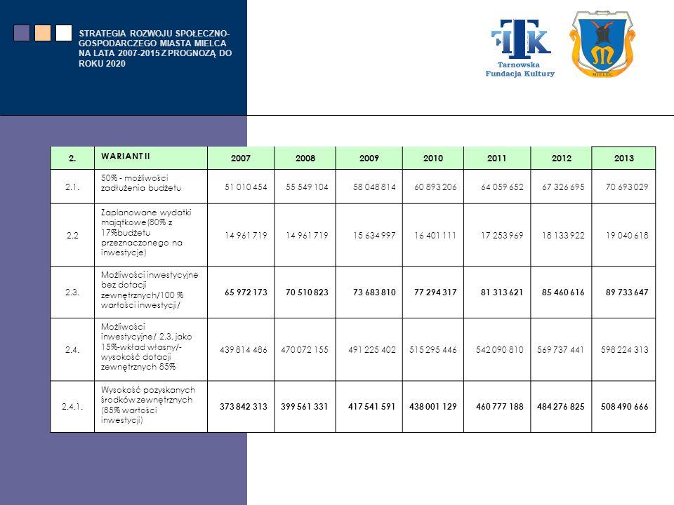 2. WARIANT II. 2007. 2008. 2009. 2010. 2011. 2012. 2013. 2.1. 50% - możliwości zadłużenia budżetu.