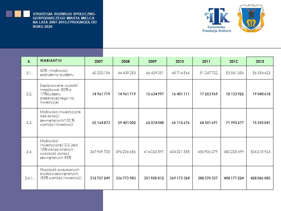 3. WARIANT III. 2007. 2008. 2009. 2010. 2011. 2012. 2013. 3.1. 40% - możliwości zadłużenia budżetu.