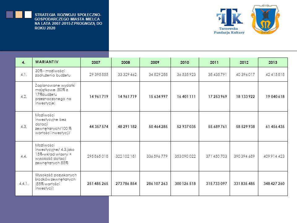 4. WARIANT IV. 2007. 2008. 2009. 2010. 2011. 2012. 2013. 4.1. 30% - możliwości zadłużenia budżetu.