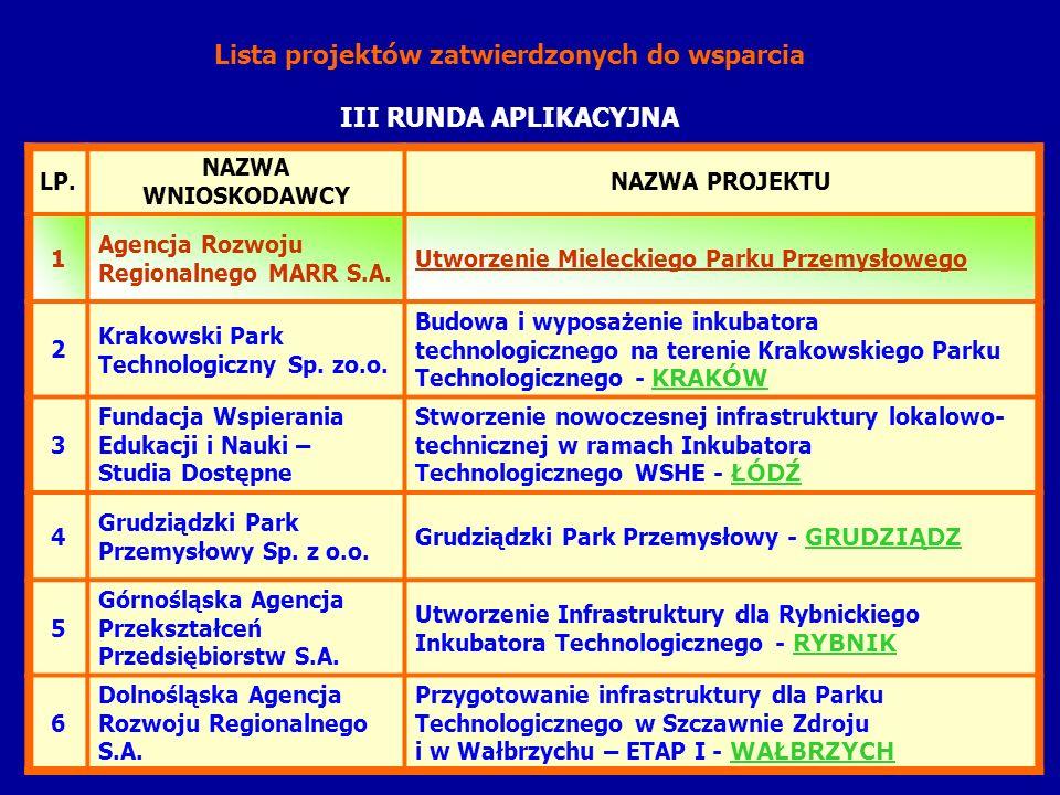 Lista projektów zatwierdzonych do wsparcia