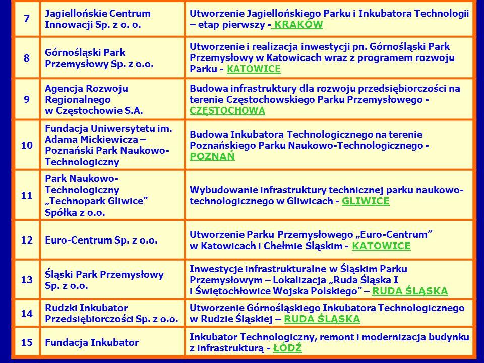 7Jagiellońskie Centrum Innowacji Sp. z o. o. Utworzenie Jagiellońskiego Parku i Inkubatora Technologii – etap pierwszy - KRAKÓW.