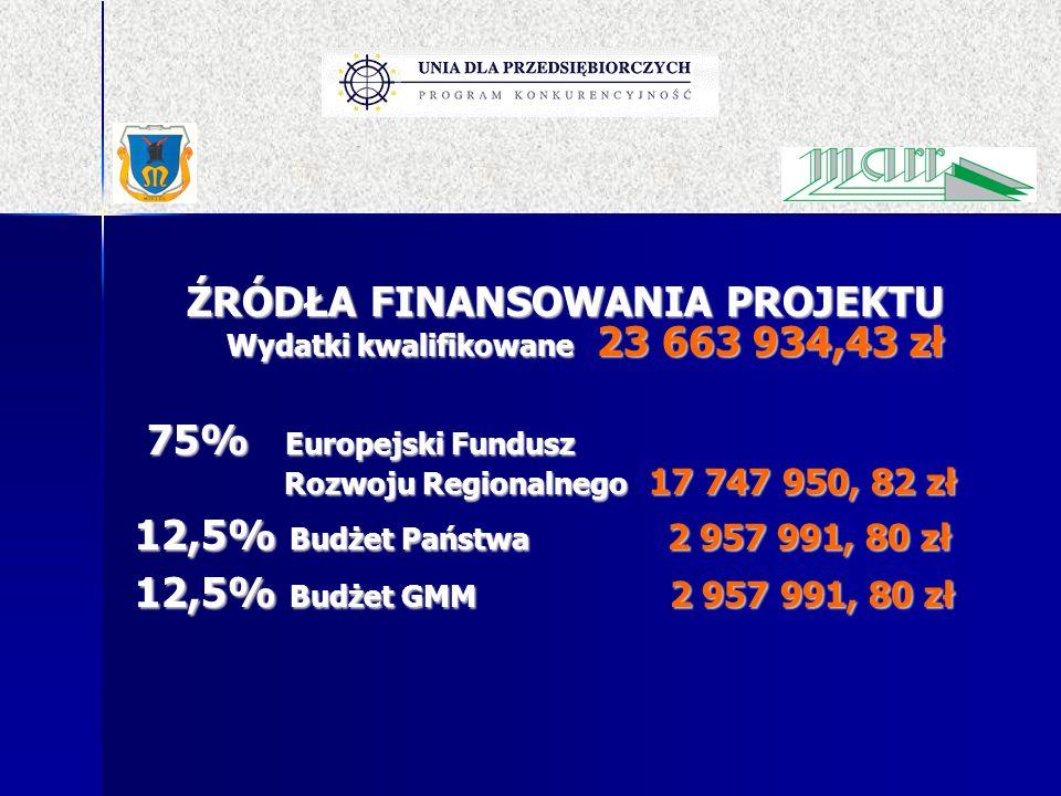 ŹRÓDŁA FINANSOWANIA PROJEKTU Wydatki kwalifikowane 23 663 934,43 zł