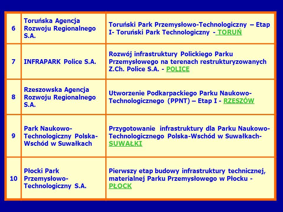 6 Toruńska Agencja Rozwoju Regionalnego S.A. Toruński Park Przemysłowo-Technologiczny – Etap I- Toruński Park Technologiczny - TORUŃ.