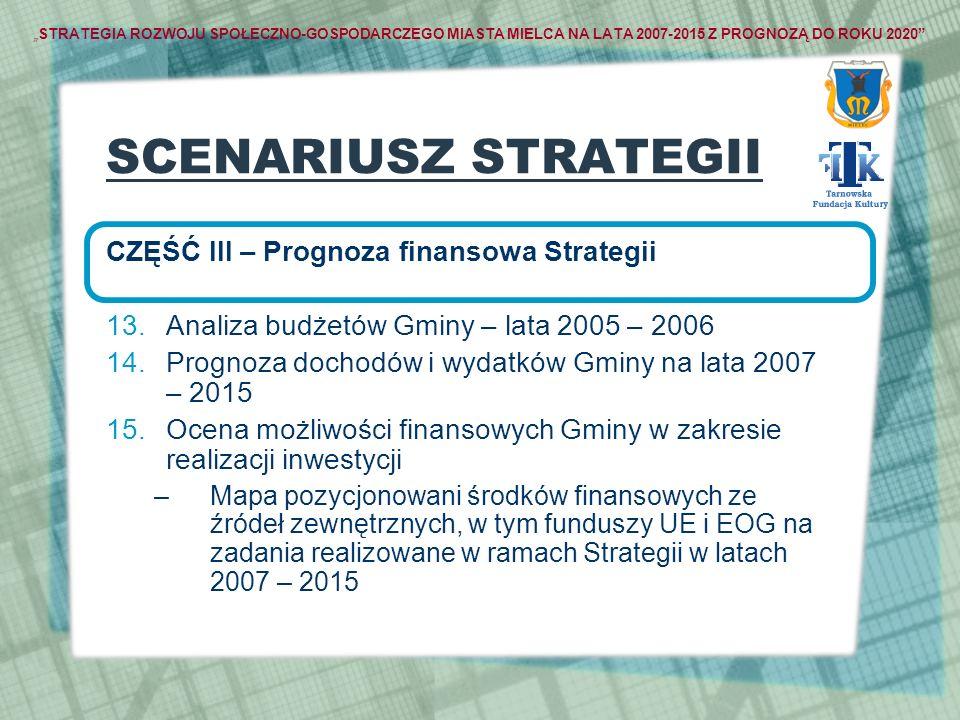 SCENARIUSZ STRATEGII CZĘŚĆ III – Prognoza finansowa Strategii