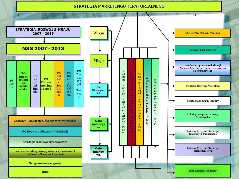 NSS 2007 - 2013 STRATEGIA MARKETINGU TERYTORIALNEGO Wizja Misja