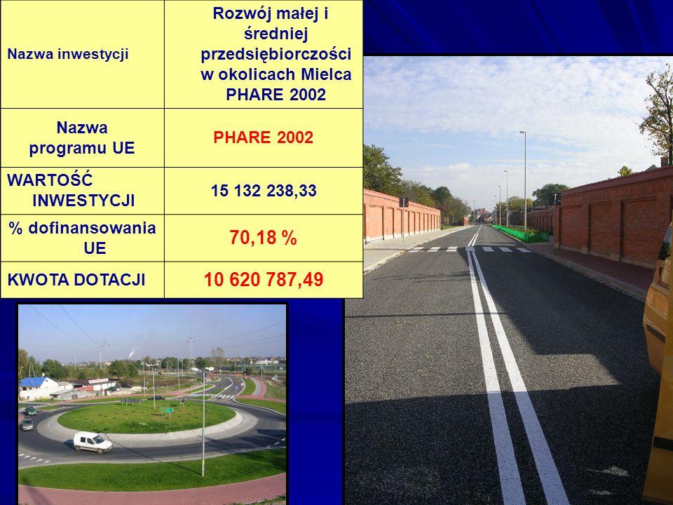 Nazwa inwestycji Rozwój małej i średniej przedsiębiorczości w okolicach Mielca PHARE 2002. Nazwa. programu UE.