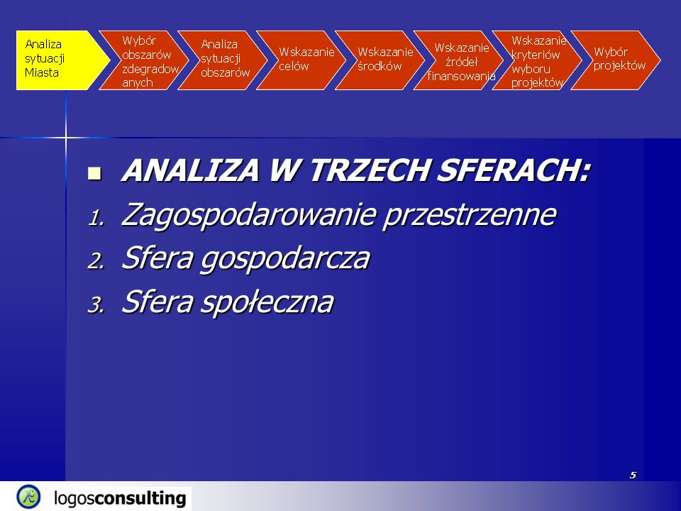 ANALIZA W TRZECH SFERACH: