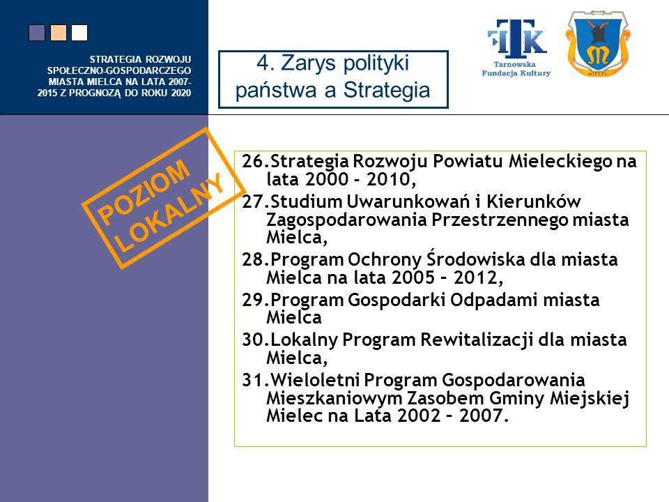 POZIOM LOKALNY 4. Zarys polityki państwa a Strategia