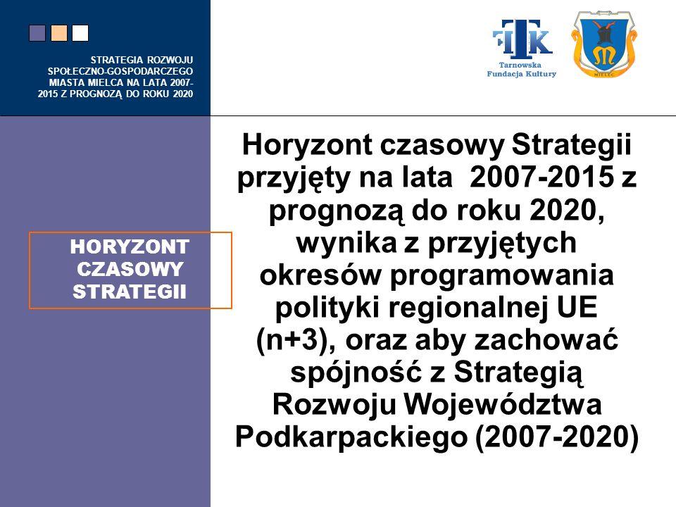 HORYZONT CZASOWY STRATEGII