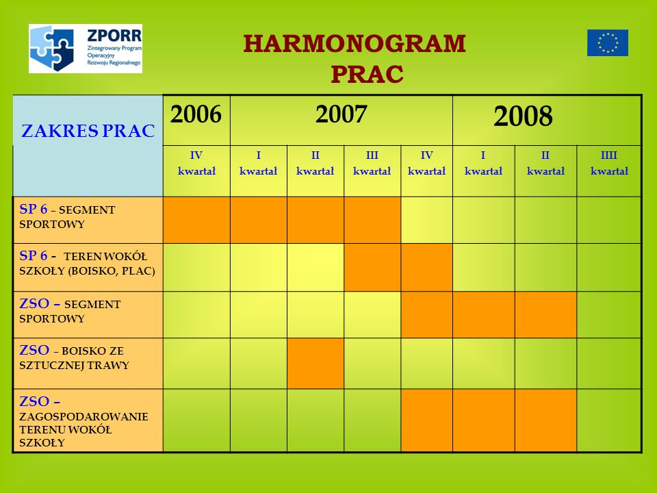 2008 HARMONOGRAM PRAC 2006 2007 ZAKRES PRAC SP 6 – SEGMENT SPORTOWY