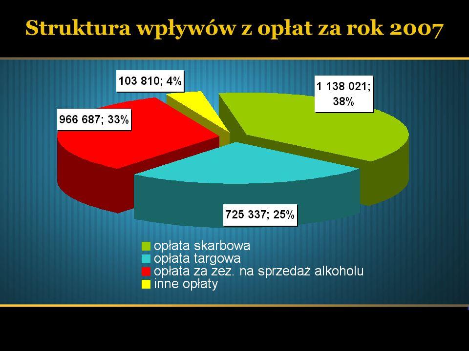 Struktura wpływów z opłat za rok 2007