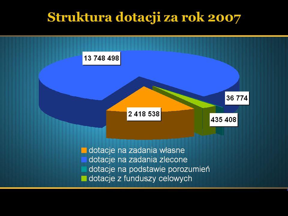 Struktura dotacji za rok 2007
