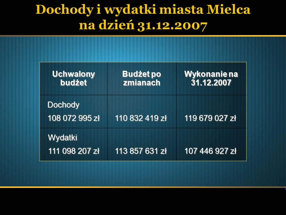 Dochody i wydatki miasta Mielca na dzień 31.12.2007