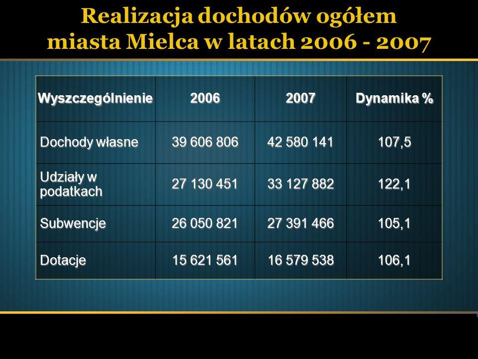 Realizacja dochodów ogółem miasta Mielca w latach 2006 - 2007