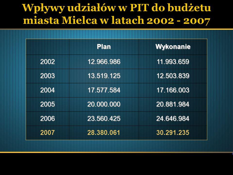 Wpływy udziałów w PIT do budżetu miasta Mielca w latach 2002 - 2007