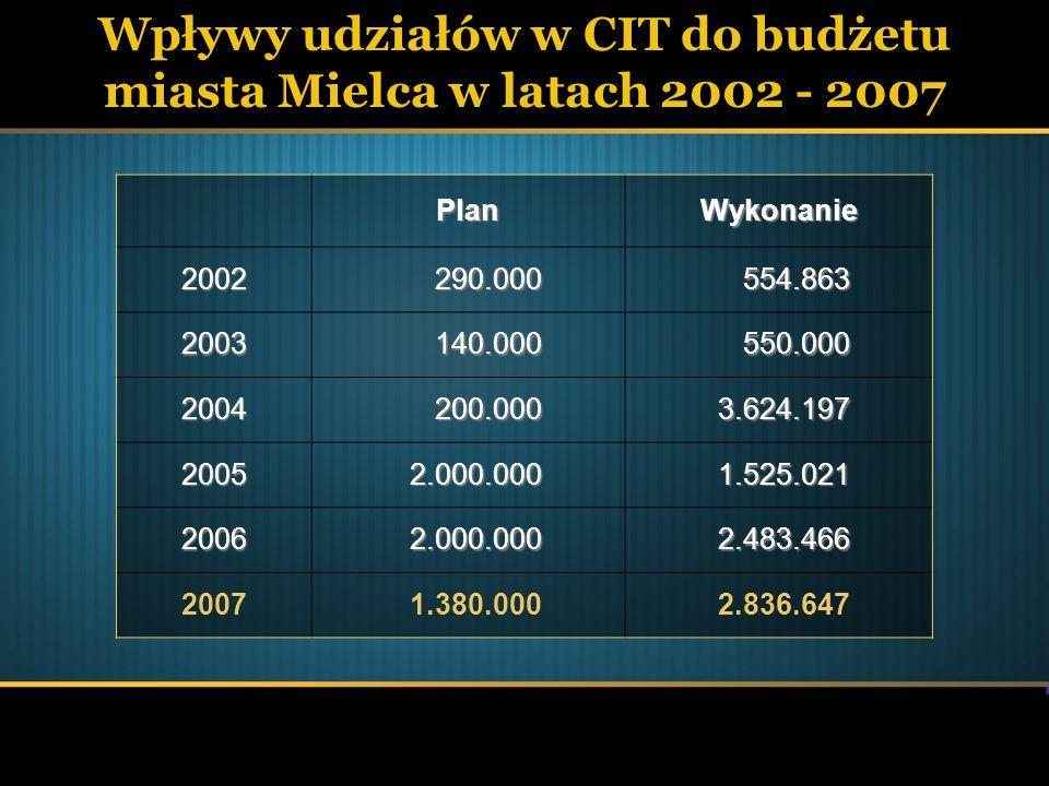 Wpływy udziałów w CIT do budżetu miasta Mielca w latach 2002 - 2007