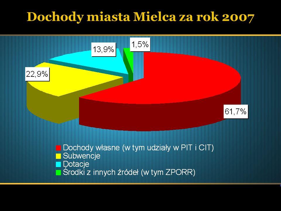 Dochody miasta Mielca za rok 2007