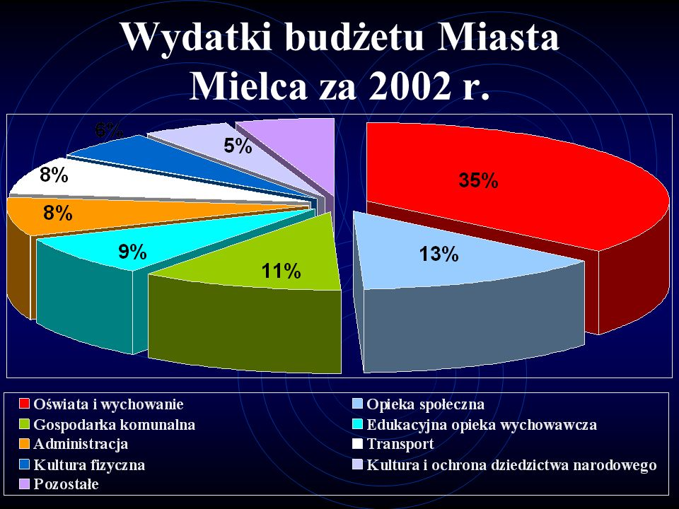 Wydatki budżetu Miasta Mielca za 2002 r.